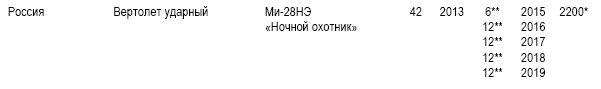 Реестр Ми-28Н