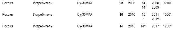 Реестр Су-30СМ