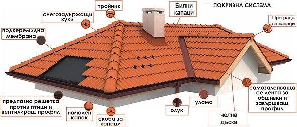 Ремонтираме всички видове покриви и покривни конструкции. Било то течащи покриви или повредени, увиснали покриви, тавани, обшивки, комини и вентилационни отвори.