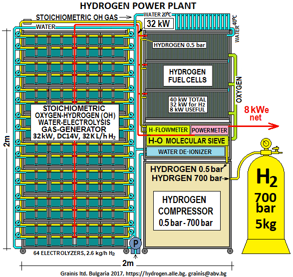 HYDROGEN AND STOICHIOMETRIC OXYGEN-HYDROGEN FUELS AND SYSTEMS