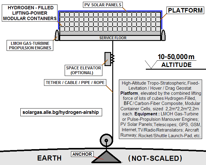 FUTURISTIC SPACE TECHNOLOGIES